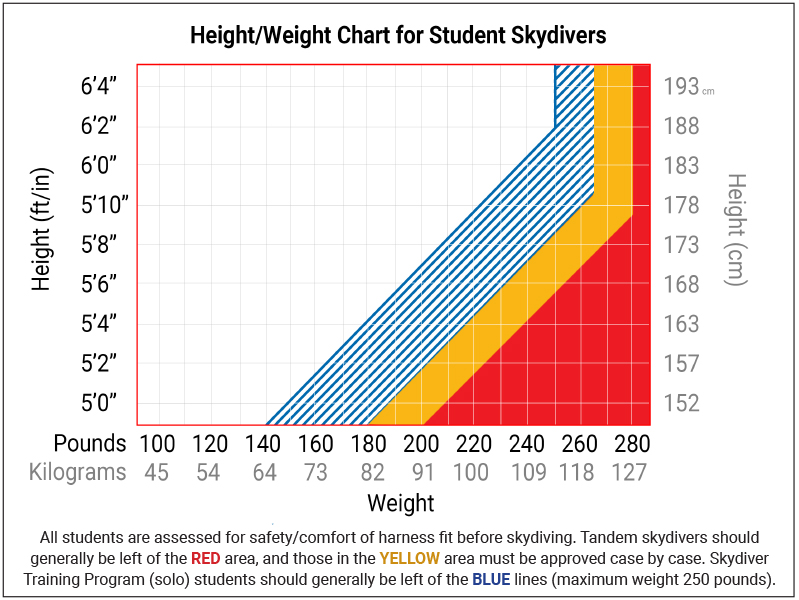 Skydiver height/weight chart